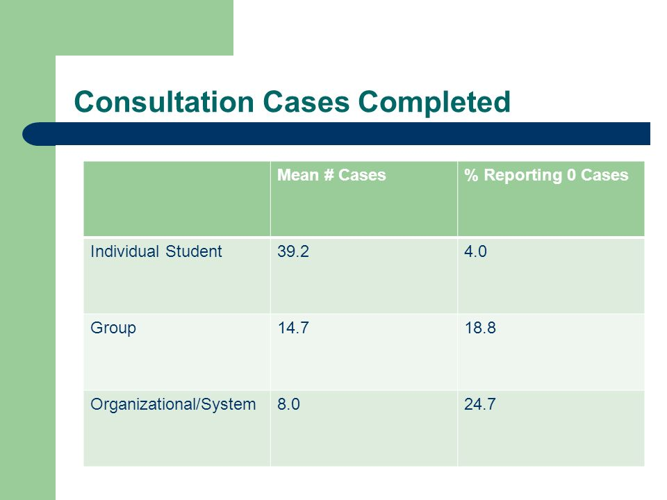 Consultation Cases Completed Mean # Cases% Reporting 0 Cases Individual Student39.24.0 Group14.718.8 Organizational/System8.024.7