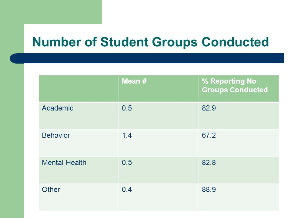 Number of Student Groups Conducted Mean #% Reporting No Groups Conducted Academic0.582.9 Behavior1.467.2 Mental Health0.582.8 Other0.488.9