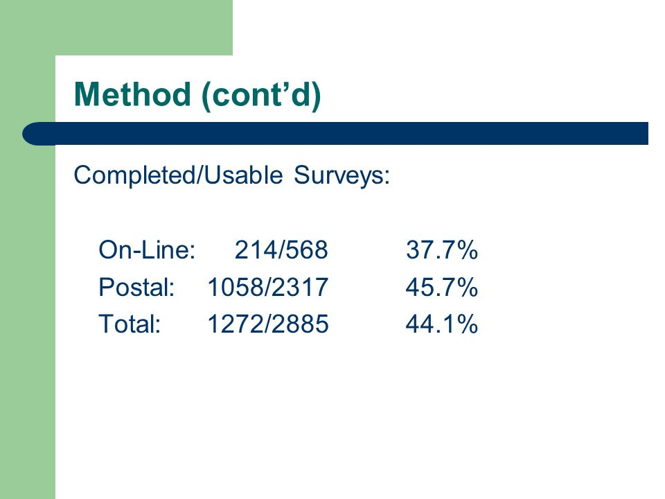Method (contd) Completed/Usable Surveys: On-Line: 214/56837.7% Postal:1058/231745.7% Total:1272/288544.1%