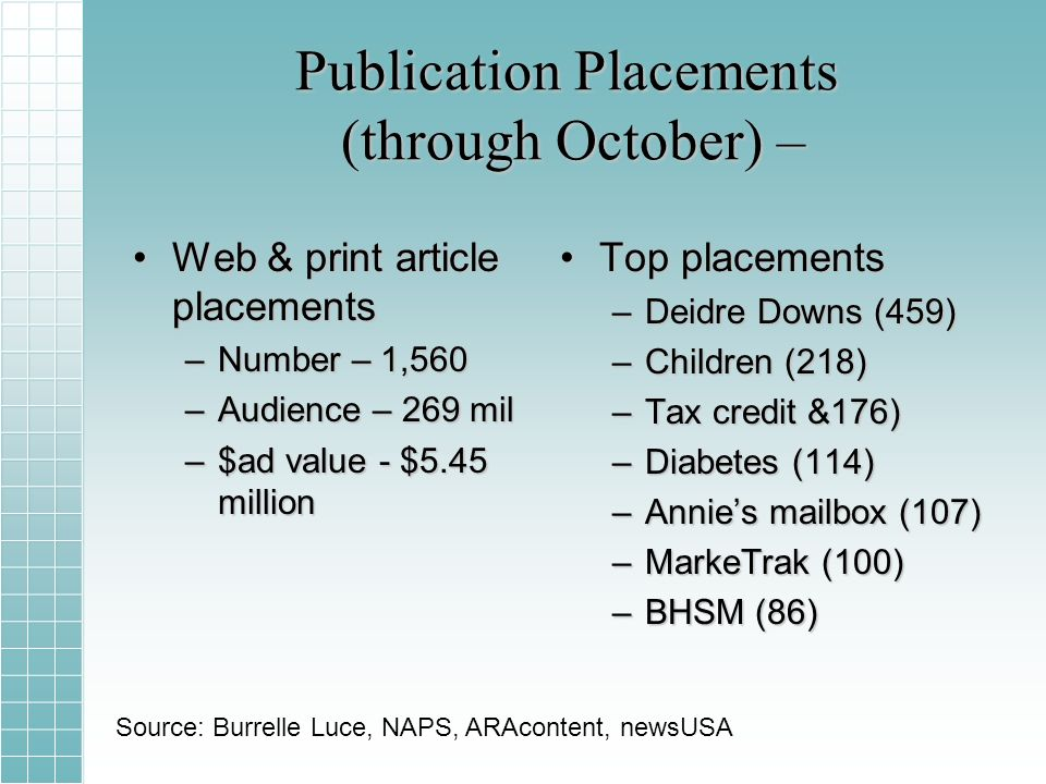 Publication Placements (through October) – Web & print article placementsWeb & print article placements –Number – 1,560 –Audience – 269 mil –$ad value - $5.45 million Top placements –Deidre Downs (459) –Children (218) –Tax credit &176) –Diabetes (114) –Annies mailbox (107) –MarkeTrak (100) –BHSM (86) Source: Burrelle Luce, NAPS, ARAcontent, newsUSA