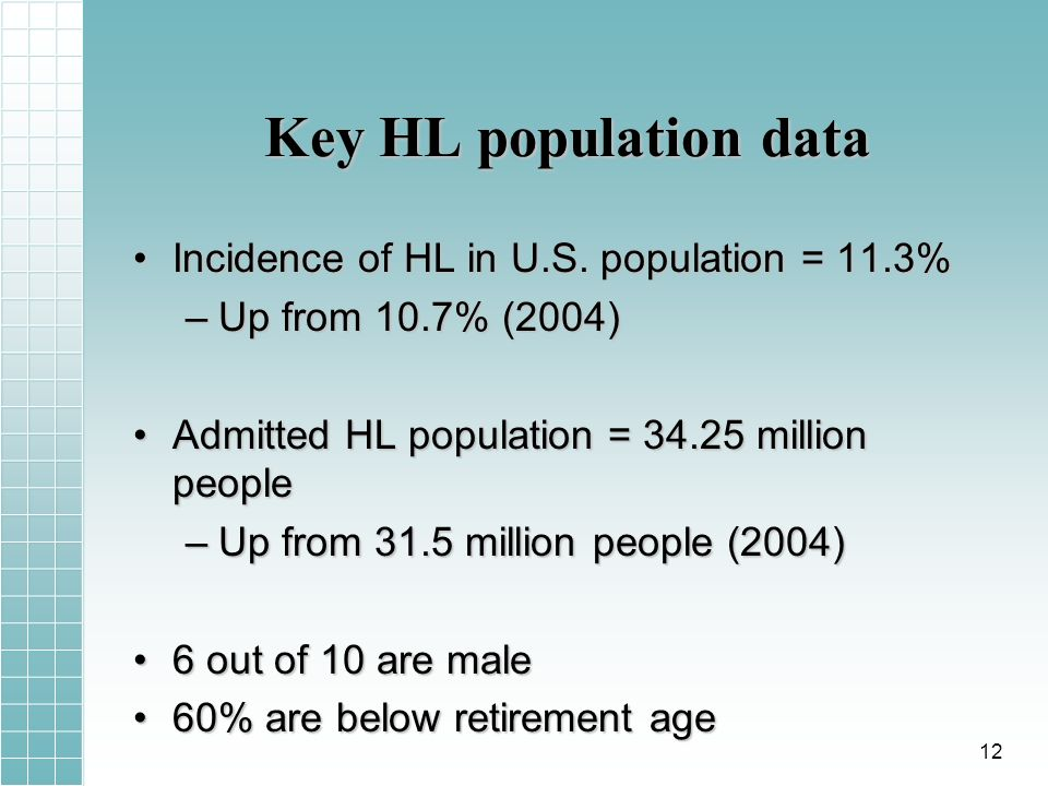 Key HL population data Incidence of HL in U.S. population = 11.3%Incidence of HL in U.S.