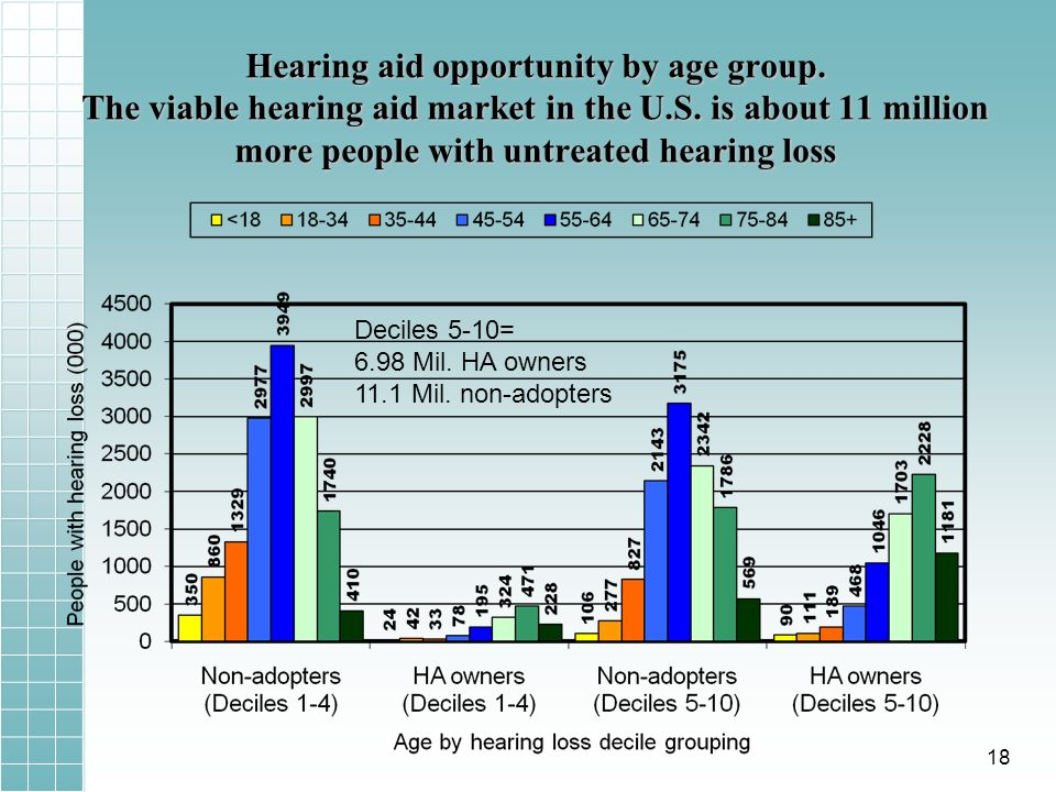 Hearing aid opportunity by age group. The viable hearing aid market in the U.S.