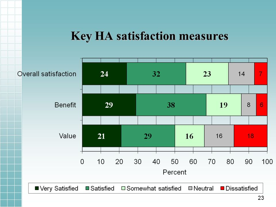 Key HA satisfaction measures 23