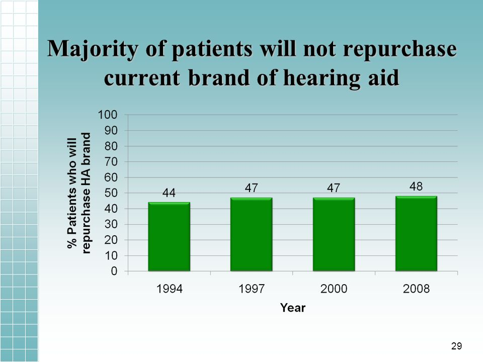 Majority of patients will not repurchase current brand of hearing aid 29