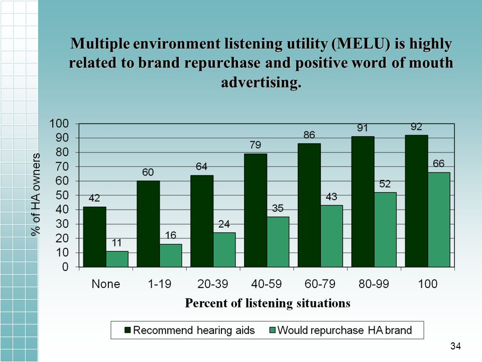 Multiple environment listening utility (MELU) is highly related to brand repurchase and positive word of mouth advertising.
