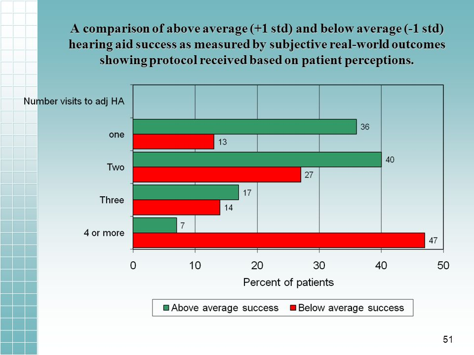 A comparison of above average (+1 std) and below average (-1 std) hearing aid success as measured by subjective real-world outcomes showing protocol received based on patient perceptions.