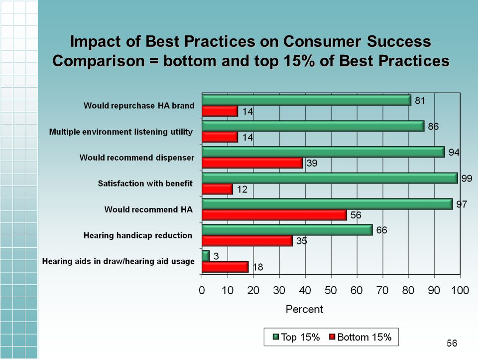 Impact of Best Practices on Consumer Success Comparison = bottom and top 15% of Best Practices 56