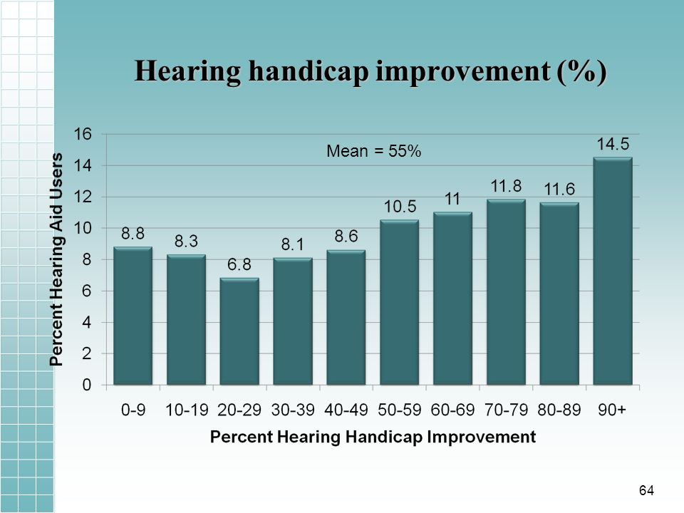 Hearing handicap improvement (%) Mean = 55% 64