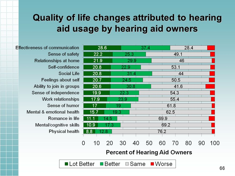 Quality of life changes attributed to hearing aid usage by hearing aid owners 66