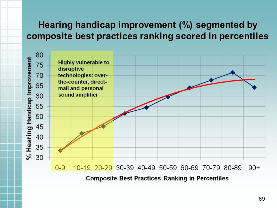 Hearing handicap improvement (%) segmented by composite best practices ranking scored in percentiles 69