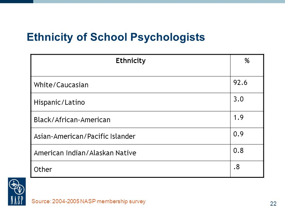 22 Ethnicity of School Psychologists Ethnicity% White/Caucasian 92.6 Hispanic/Latino 3.0 Black/African-American 1.9 Asian-American/Pacific Islander 0.9 American Indian/Alaskan Native 0.8 Other.8 Source: 2004-2005 NASP membership survey