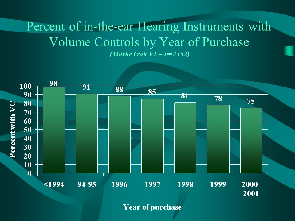 Percent of in-the-ear Hearing Instruments with Volume Controls by Year of Purchase (MarkeTrak VI – n=2352)