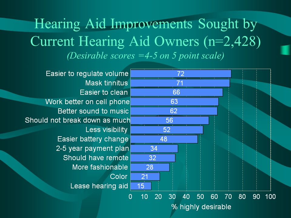 Hearing Aid Improvements Sought by Current Hearing Aid Owners (n=2,428) (Desirable scores =4-5 on 5 point scale)