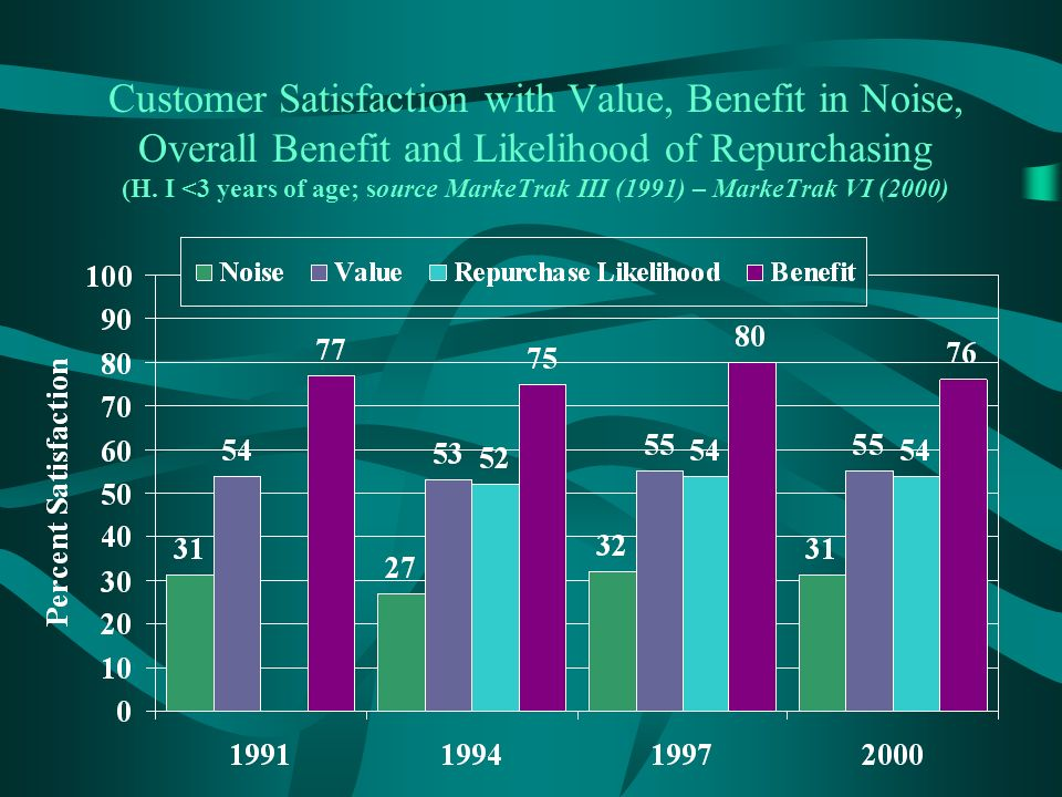 Customer Satisfaction with Value, Benefit in Noise, Overall Benefit and Likelihood of Repurchasing (H.