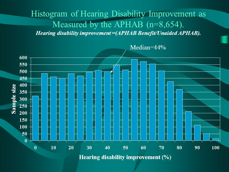Histogram of Hearing Disability Improvement as Measured by the APHAB (n=8,654).