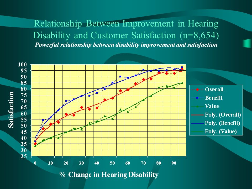Relationship Between Improvement in Hearing Disability and Customer Satisfaction (n=8,654) Powerful relationship between disability improvement and satisfaction