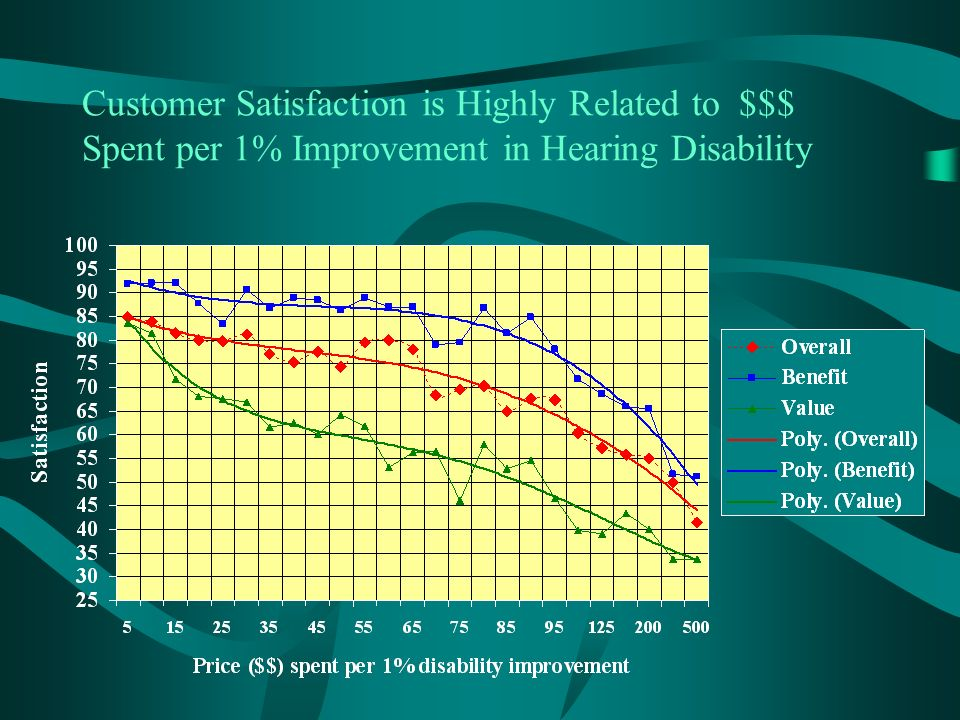 Customer Satisfaction is Highly Related to $$$ Spent per 1% Improvement in Hearing Disability