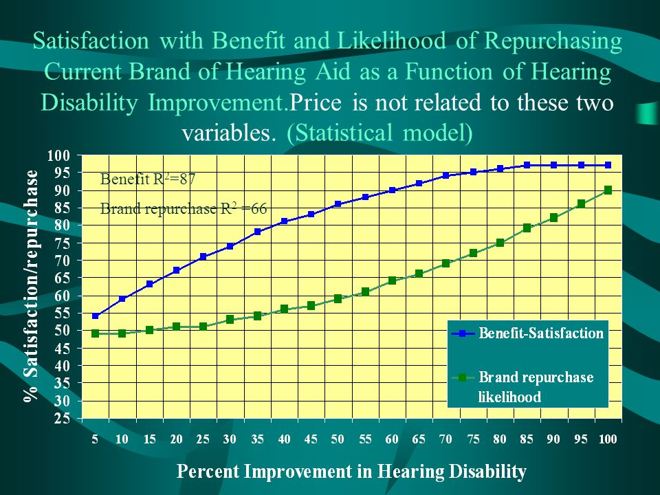 Satisfaction with Benefit and Likelihood of Repurchasing Current Brand of Hearing Aid as a Function of Hearing Disability Improvement.Price is not related to these two variables.