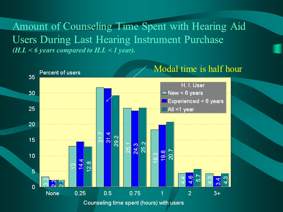 Amount of Counseling Time Spent with Hearing Aid Users During Last Hearing Instrument Purchase (H.I.