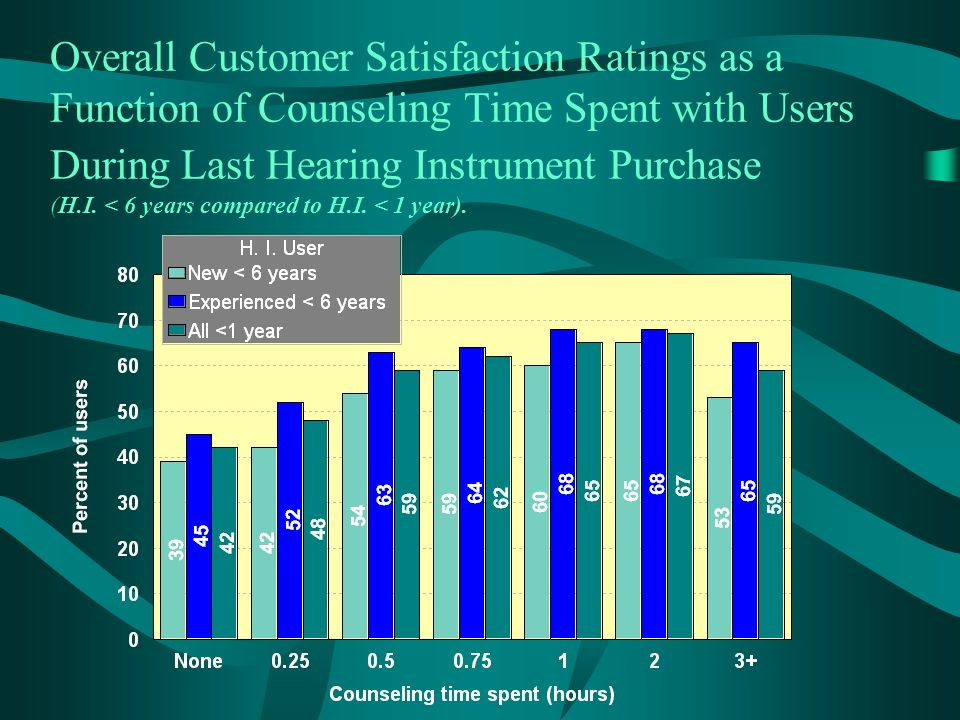 Overall Customer Satisfaction Ratings as a Function of Counseling Time Spent with Users During Last Hearing Instrument Purchase (H.I.