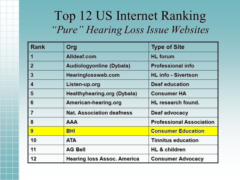 Top 12 US Internet Ranking Pure Hearing Loss Issue Websites RankOrg Type of Site 1Alldeaf.com HL forum 2 Audiologyonline (Dybala) Professional info 3Hearinglossweb.com HL info - Sivertson 4Listen-up.org Deaf education 5 Healthyhearing.org (Dybala) Consumer HA 6American-hearing.org HL research found.