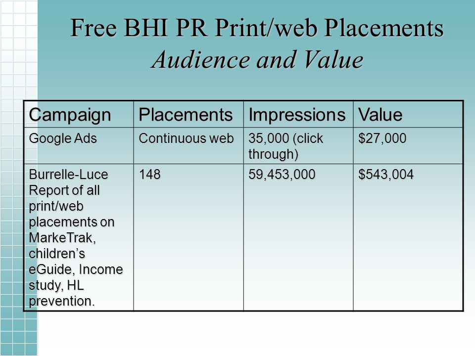 Free BHI PR Print/web Placements Audience and Value CampaignPlacementsImpressionsValue Google Ads Continuous web 35,000 (click through) $27,000 Burrelle-Luce Report of all print/web placements on MarkeTrak, childrens eGuide, Income study, HL prevention.