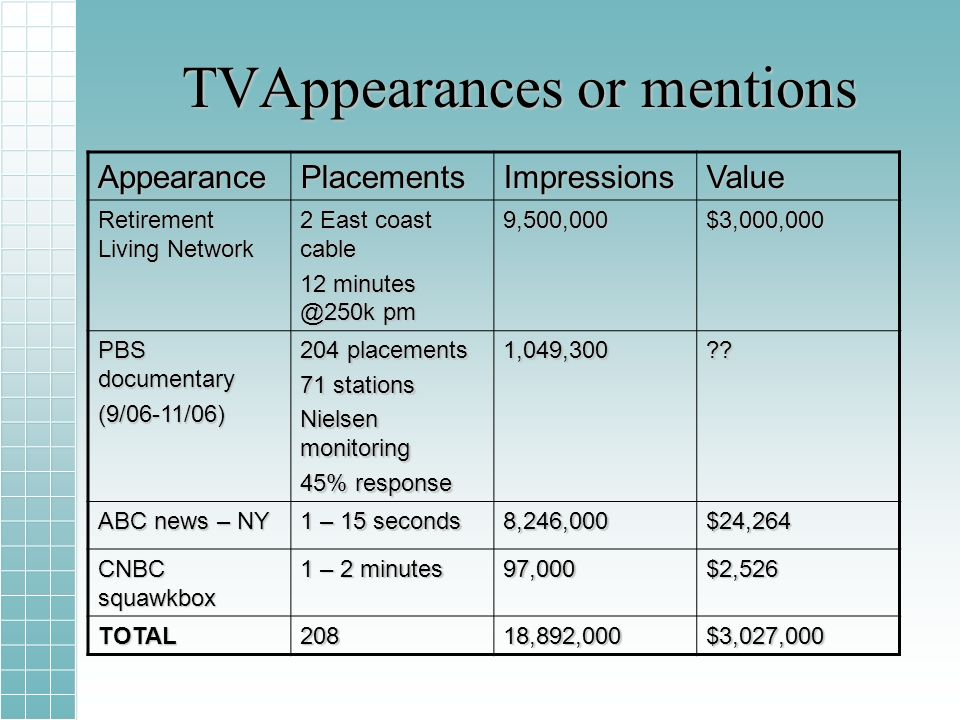 TVAppearances or mentions AppearancePlacementsImpressionsValue Retirement Living Network 2 East coast cable 12 minutes @250k pm 9,500,000$3,000,000 PBS documentary (9/06-11/06) 204 placements 71 stations Nielsen monitoring 45% response 1,049,300 .