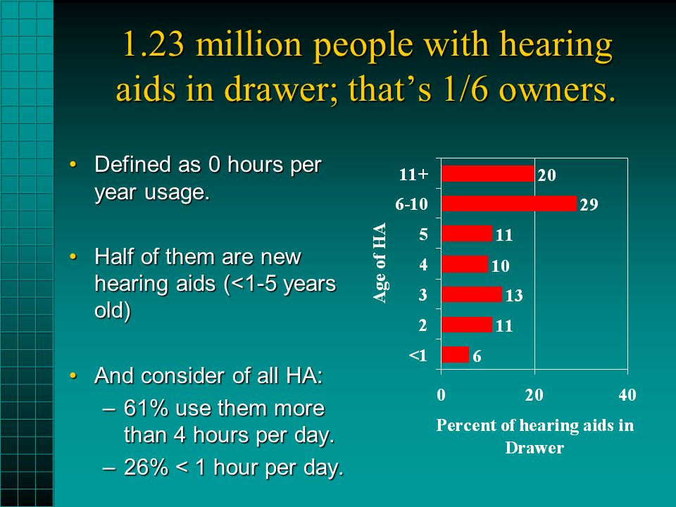 1.23 million people with hearing aids in drawer; thats 1/6 owners.