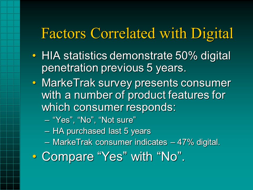Factors Correlated with Digital HIA statistics demonstrate 50% digital penetration previous 5 years.HIA statistics demonstrate 50% digital penetration previous 5 years.