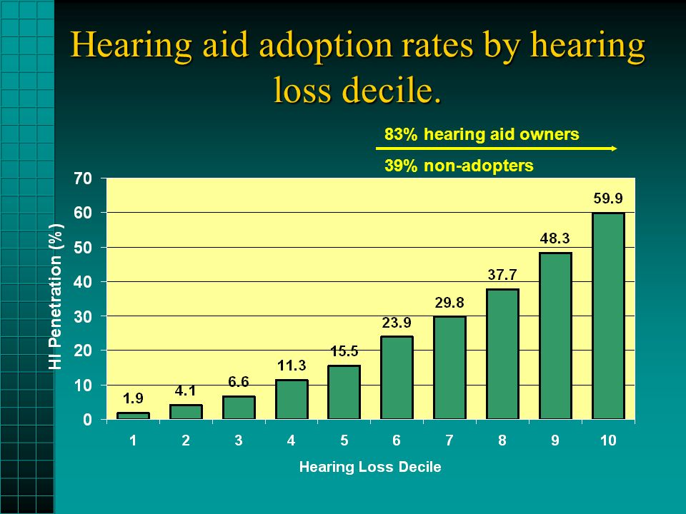 Hearing aid adoption rates by hearing loss decile. 83% hearing aid owners 39% non-adopters