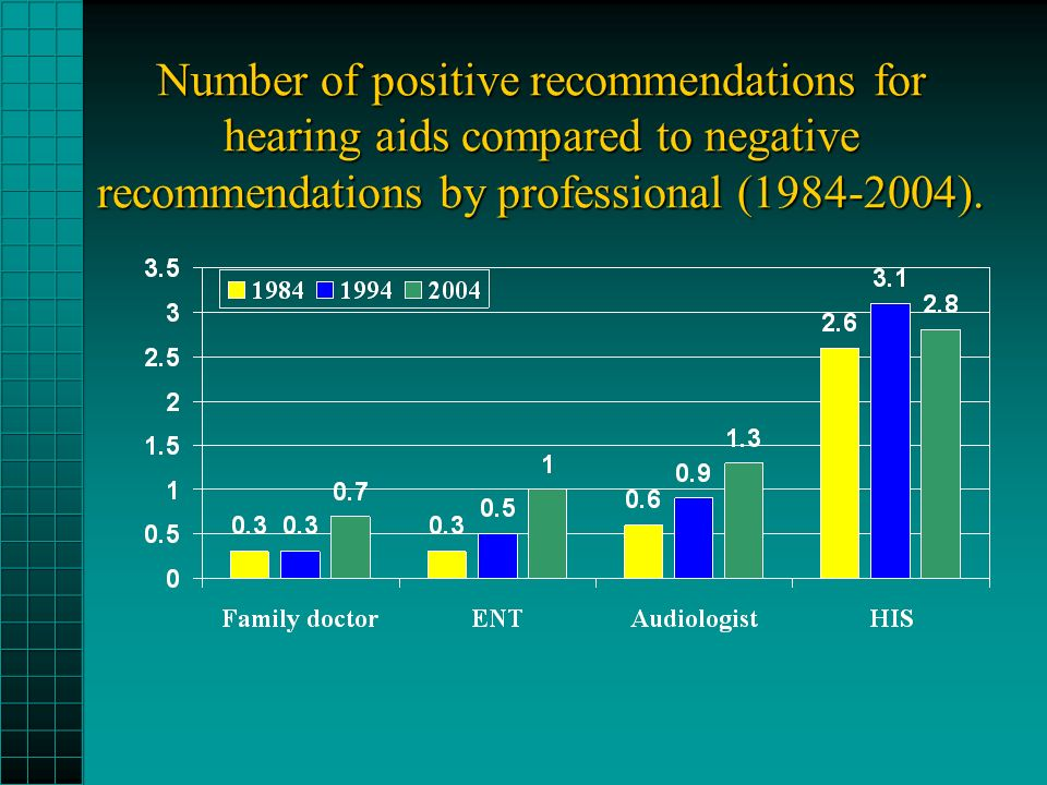 Number of positive recommendations for hearing aids compared to negative recommendations by professional (1984-2004).