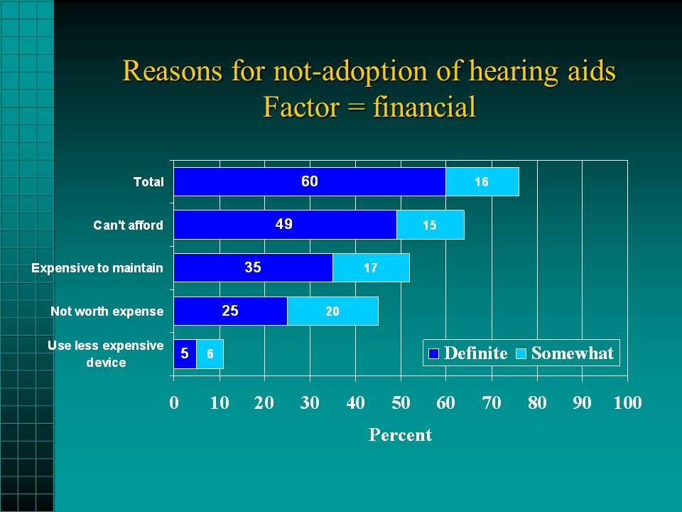 Reasons for not-adoption of hearing aids Factor = financial