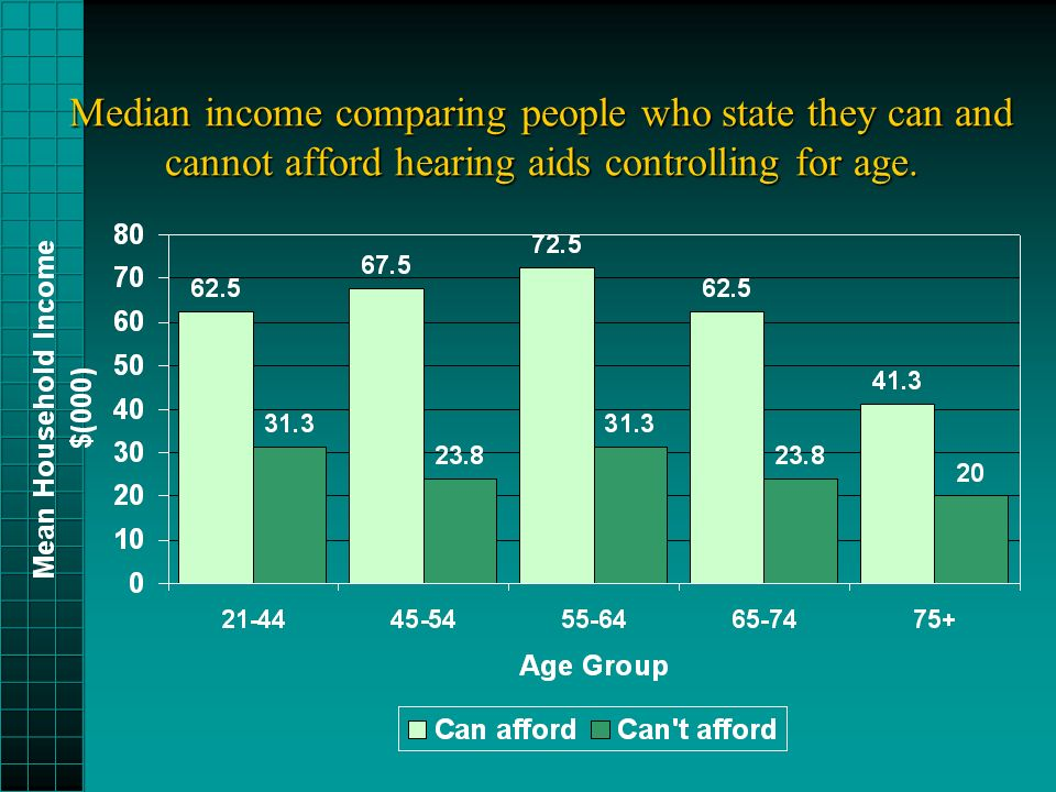 Median income comparing people who state they can and cannot afford hearing aids controlling for age.