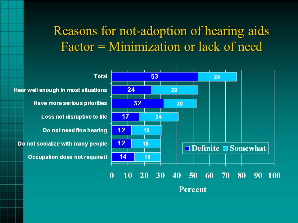 Reasons for not-adoption of hearing aids Factor = Minimization or lack of need
