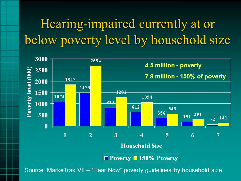 Hearing-impaired currently at or below poverty level by household size Source: MarkeTrak VII – Hear Now poverty guidelines by household size 4.5 million - poverty 7.8 million - 150% of poverty