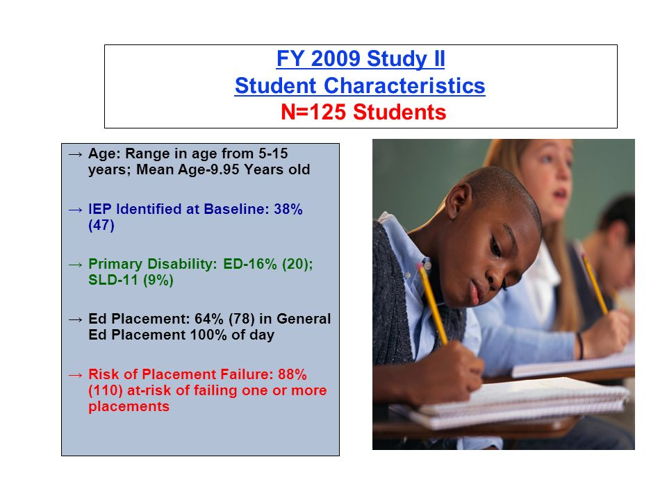 FY 2009 Study II Student Characteristics N=125 Students Age: Range in age from 5-15 years; Mean Age-9.95 Years old IEP Identified at Baseline: 38% (47) Primary Disability: ED-16% (20); SLD-11 (9%) Ed Placement: 64% (78) in General Ed Placement 100% of day Risk of Placement Failure: 88% (110) at-risk of failing one or more placements
