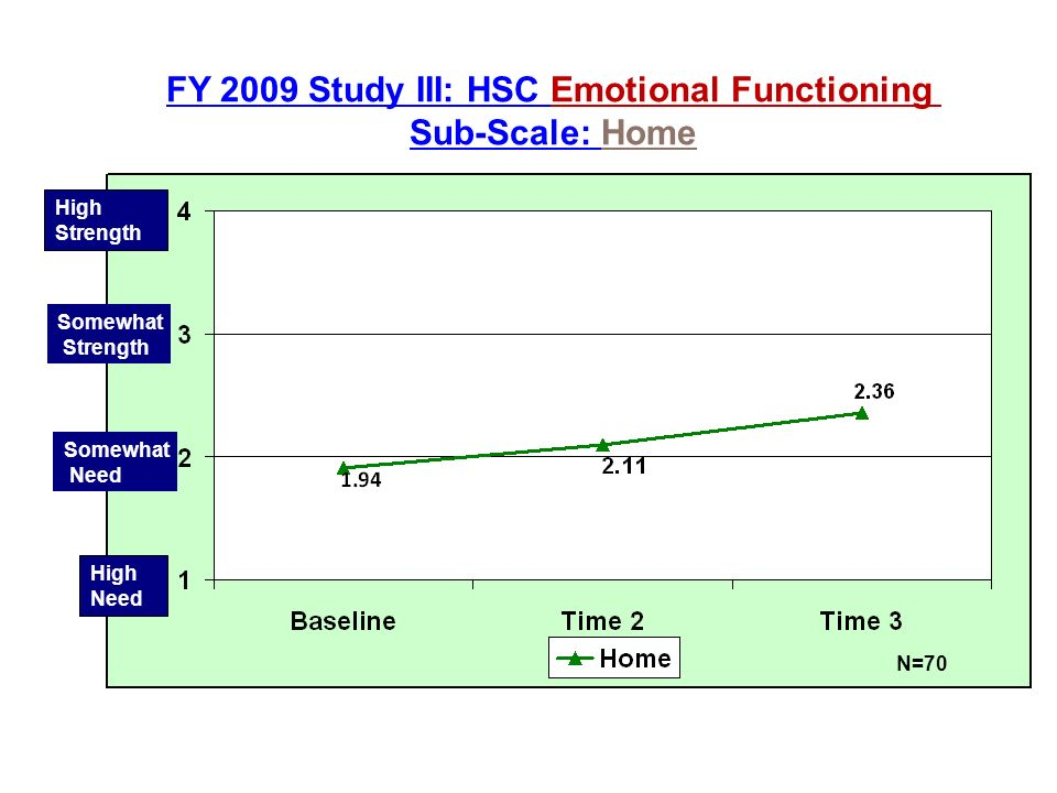 N=70 High Strength High Need Somewhat Need Somewhat Strength FY 2009 Study III: HSC Emotional Functioning Sub-Scale: Home