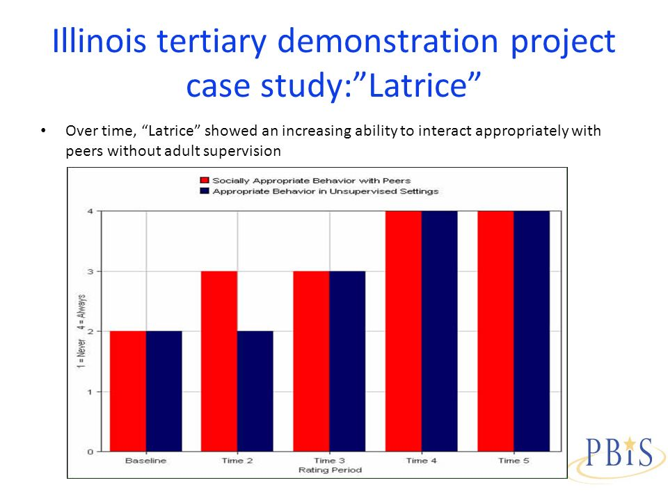 Illinois tertiary demonstration project case study:Latrice Over time, Latrice showed an increasing ability to interact appropriately with peers without adult supervision