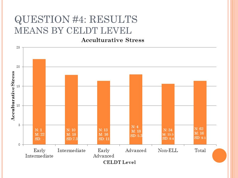 QUESTION #4: RESULTS MEANS BY CELDT LEVEL N: 1 M: 22 SD: - N: 10 M: 18 SD:7.3