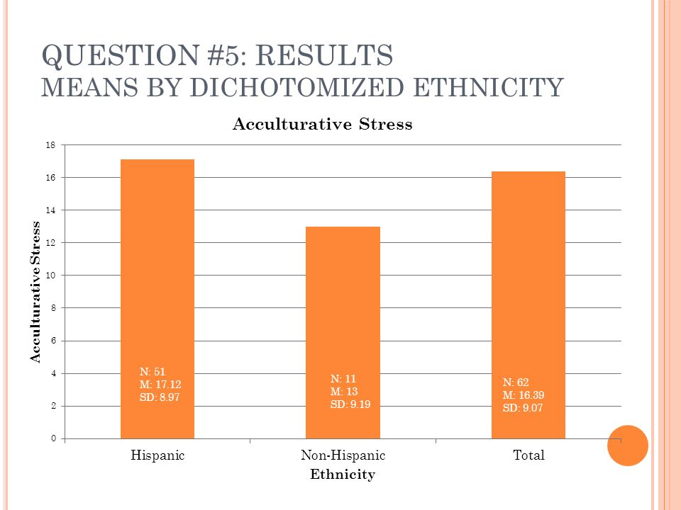 QUESTION #5: RESULTS MEANS BY DICHOTOMIZED ETHNICITY