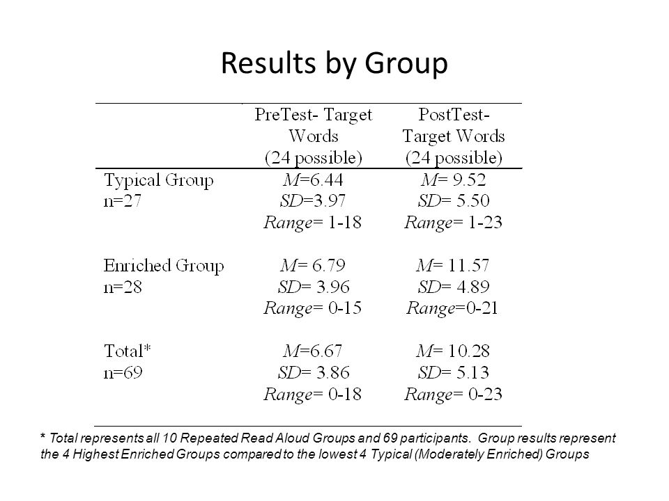 Results by Group * Total represents all 10 Repeated Read Aloud Groups and 69 participants. Group results represent the 4 Highest Enriched Groups compa