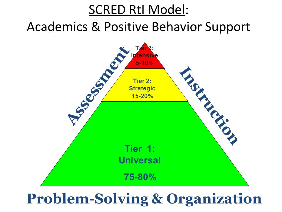 Problem-Solving & Organization Assessment Instruction SCRED RtI Model: Academics & Positive Behavior Support Tier 1: Universal 75-80% Tier 2: Strategi