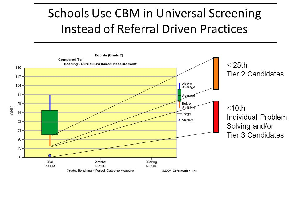 Schools Use CBM in Universal Screening Instead of Referral Driven Practices < 25th Tier 2 Candidates <10th Individual Problem Solving and/or Tier 3 Ca