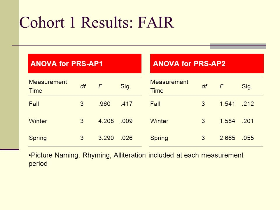 Cohort 1 Results: FAIR ANOVA for PRS-AP1ANOVA for PRS-AP2 Picture Naming, Rhyming, Alliteration included at each measurement period Measurement Time d