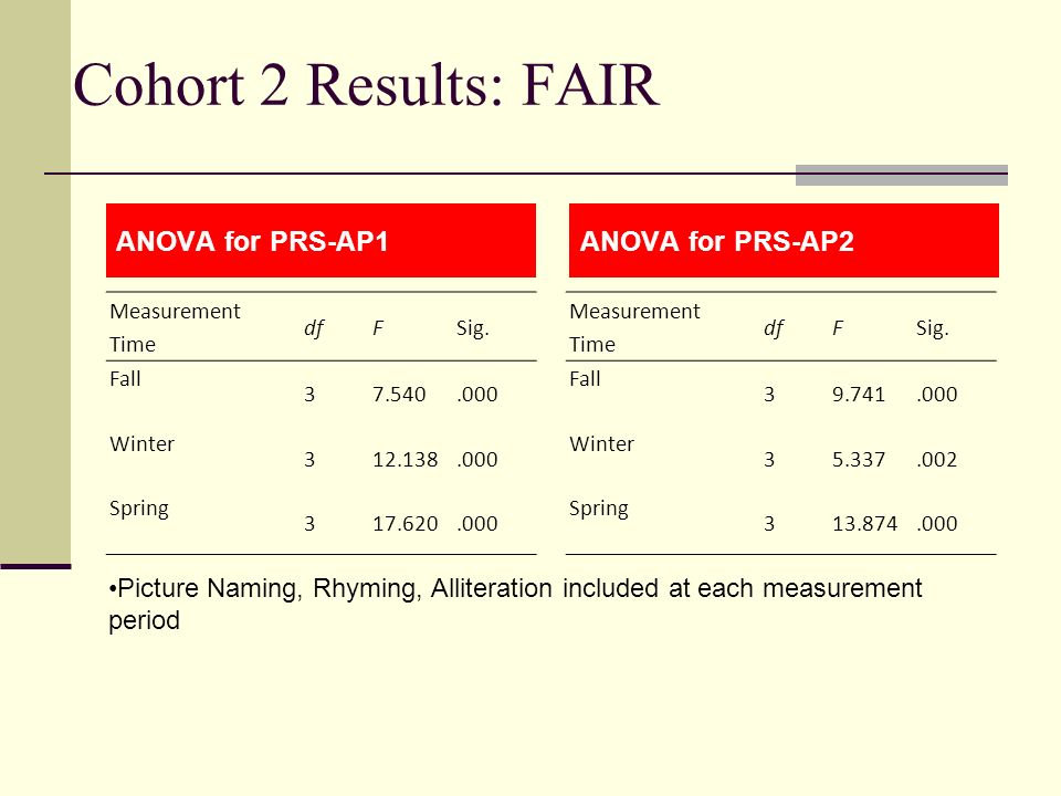 Cohort 2 Results: FAIR ANOVA for PRS-AP1ANOVA for PRS-AP2 Picture Naming, Rhyming, Alliteration included at each measurement period Measurement Time d
