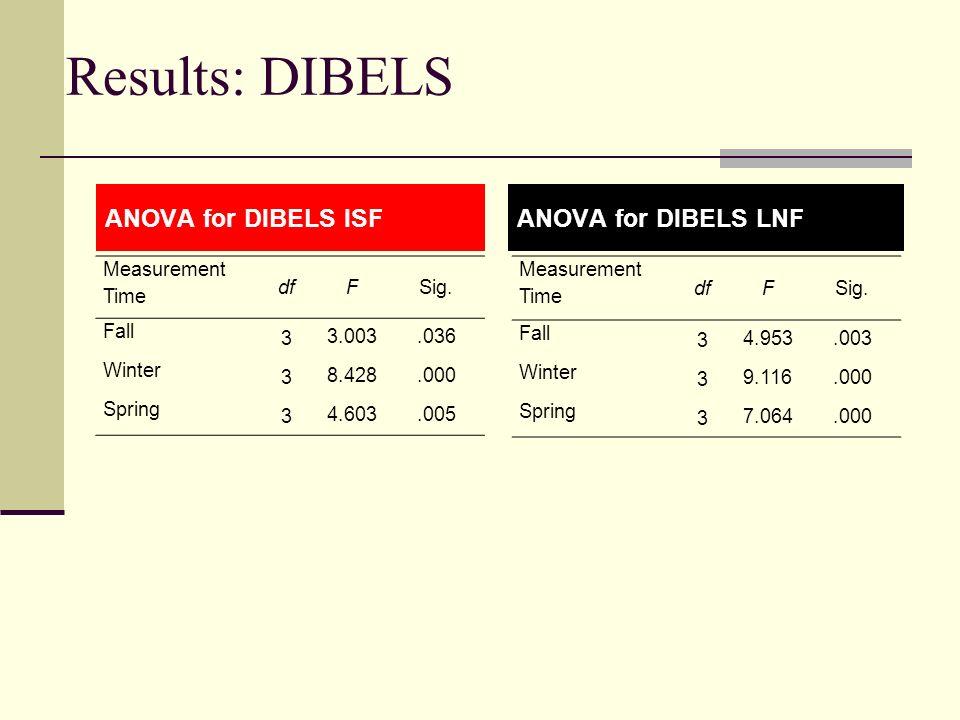 Results: DIBELS Measurement Time dfFSig. Fall 3 3.003.036 Winter 3 8.428.000 Spring 3 4.603.005 ANOVA for DIBELS ISFANOVA for DIBELS LNF Measurement T