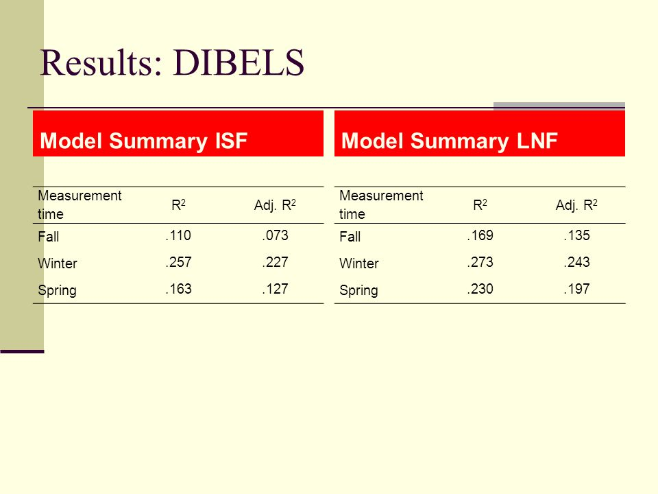 Results: DIBELS Model Summary ISF Measurement time R2R2 Adj. R 2 Fall.110.073 Winter.257.227 Spring.163.127 Model Summary LNF Measurement time R2R2 Ad