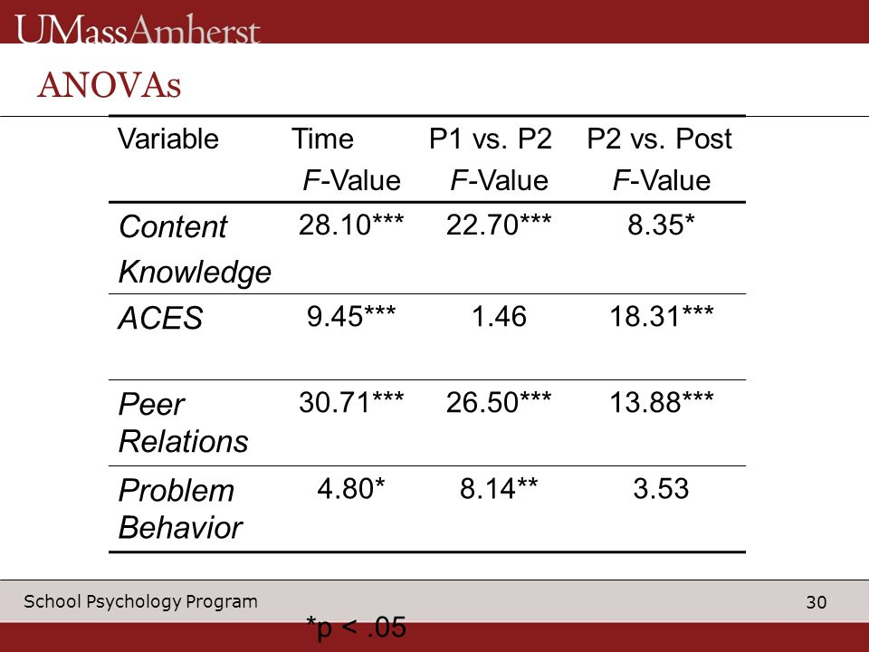 30 School Psychology Program *p <.05 ANOVAs VariableTime F-Value P1 vs.
