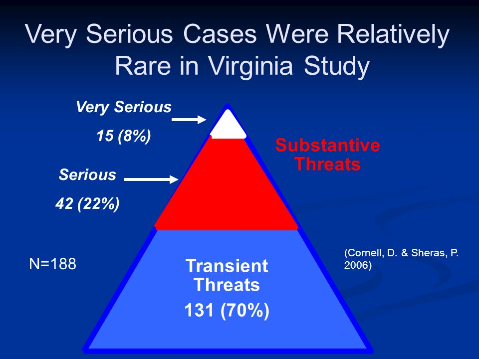 Very Serious Cases Were Relatively Rare in Virginia Study Transient Threats 131 (70%) Substantive Threats Very Serious 15 (8%) Serious 42 (22%) (Corne