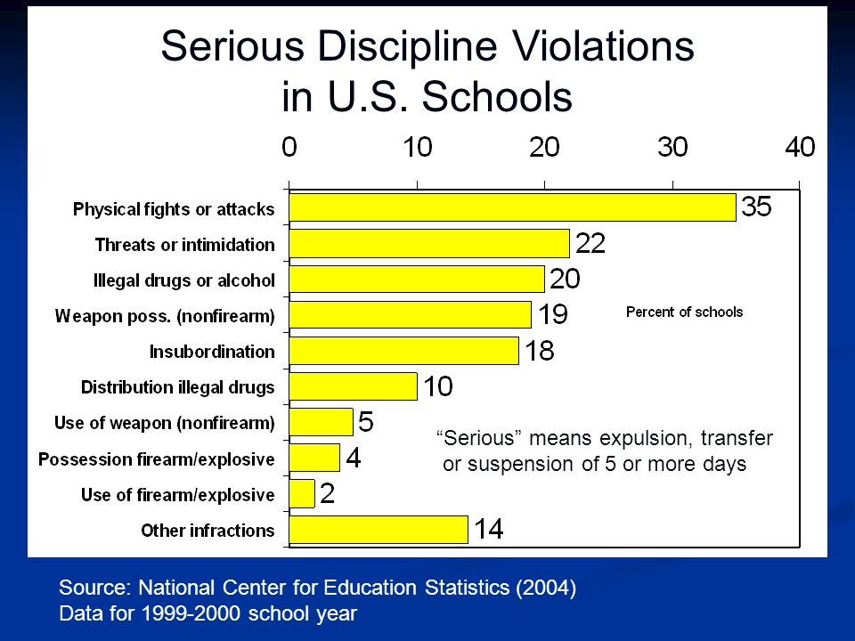 Serious means expulsion, transfer or suspension of 5 or more days Source: National Center for Education Statistics (2004) Data for 1999-2000 school ye